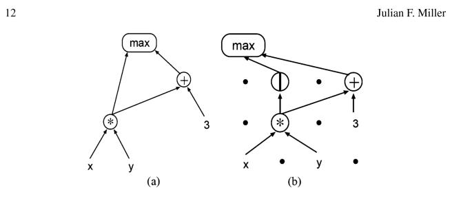 Graph based programming